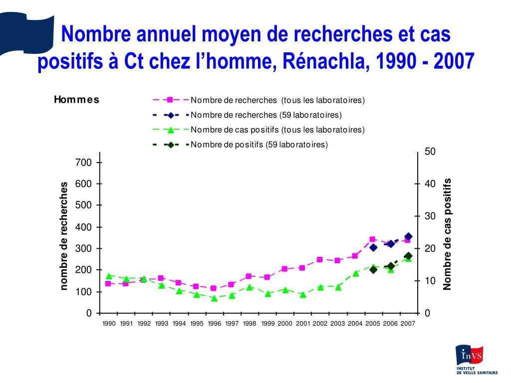 Nombre annuel moyen de recherches et cas positifs à Ct chez l'homme, Rénachla, 1990 - 2007