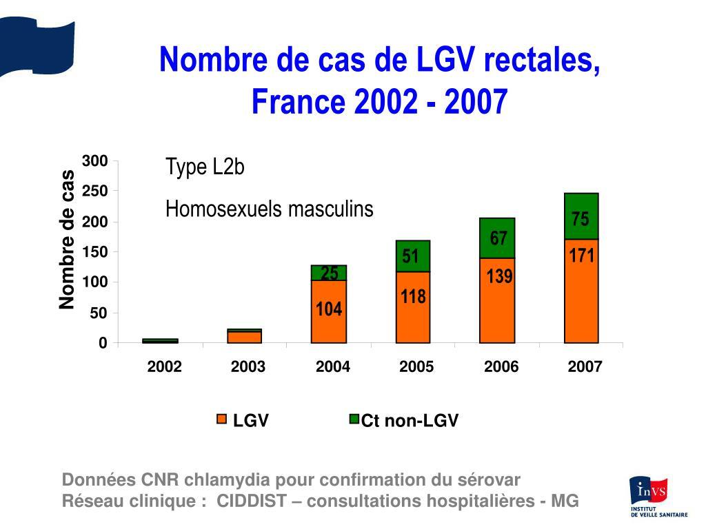 Nombre de cas de LGV rectales,