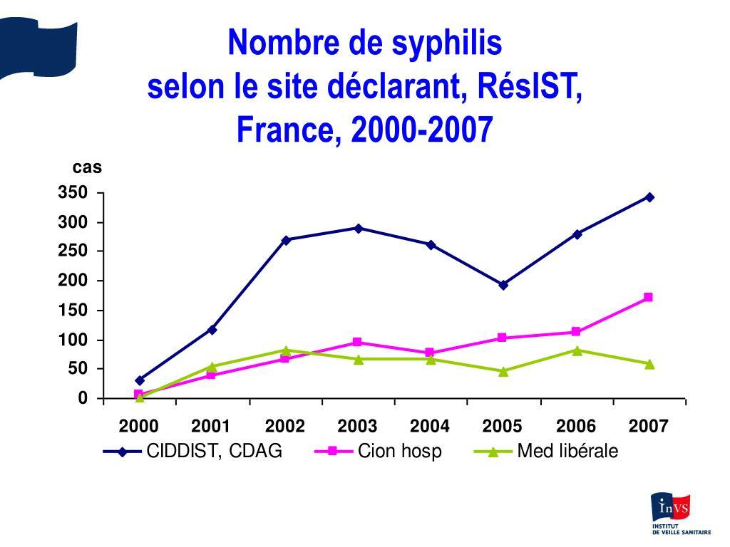 Nombre de syphilis