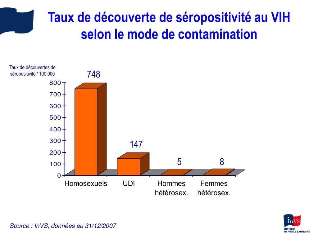 Taux de découverte de séropositivité au VIH selon le mode de contamination