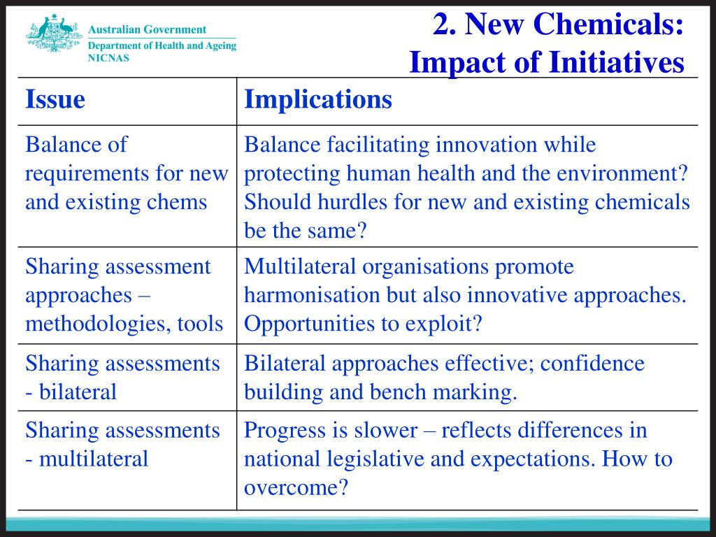 2. New Chemicals: