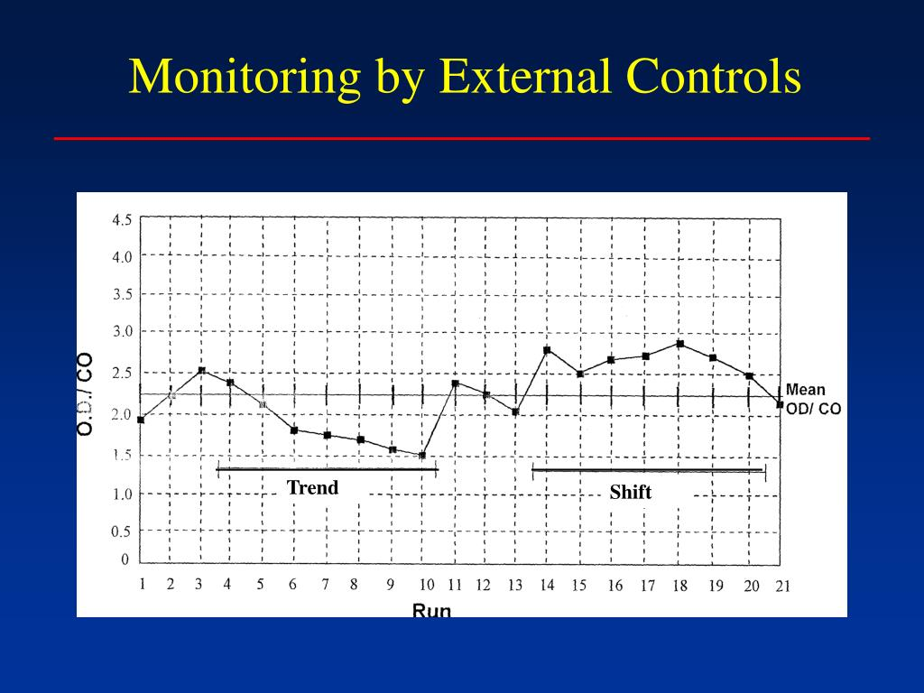 Monitoring by External Controls