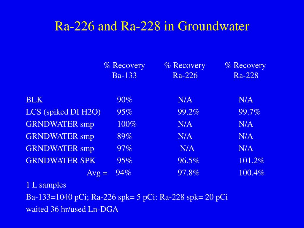 Ra-226 and Ra-228 in Groundwater