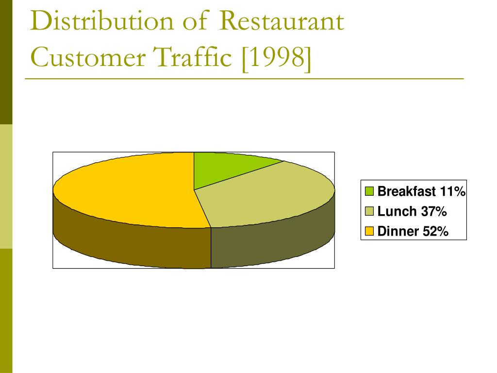 Distribution of Restaurant Customer Traffic [1998]