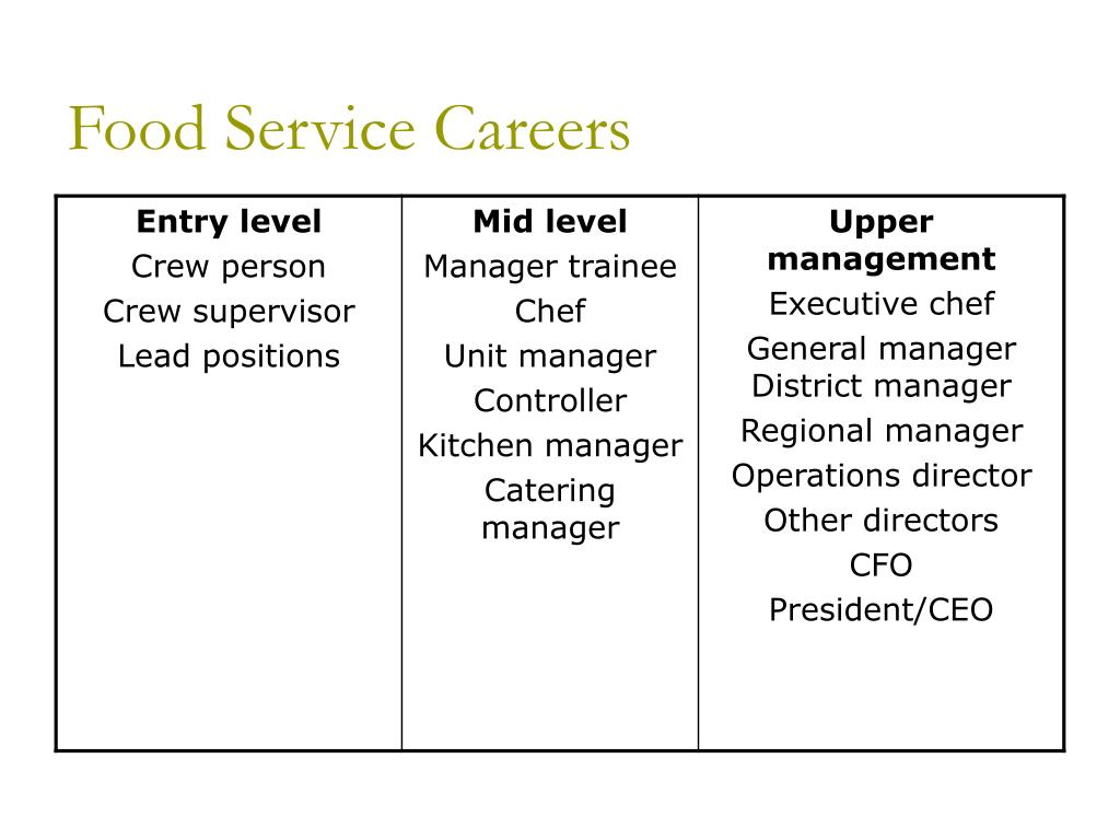 Food Service Careers