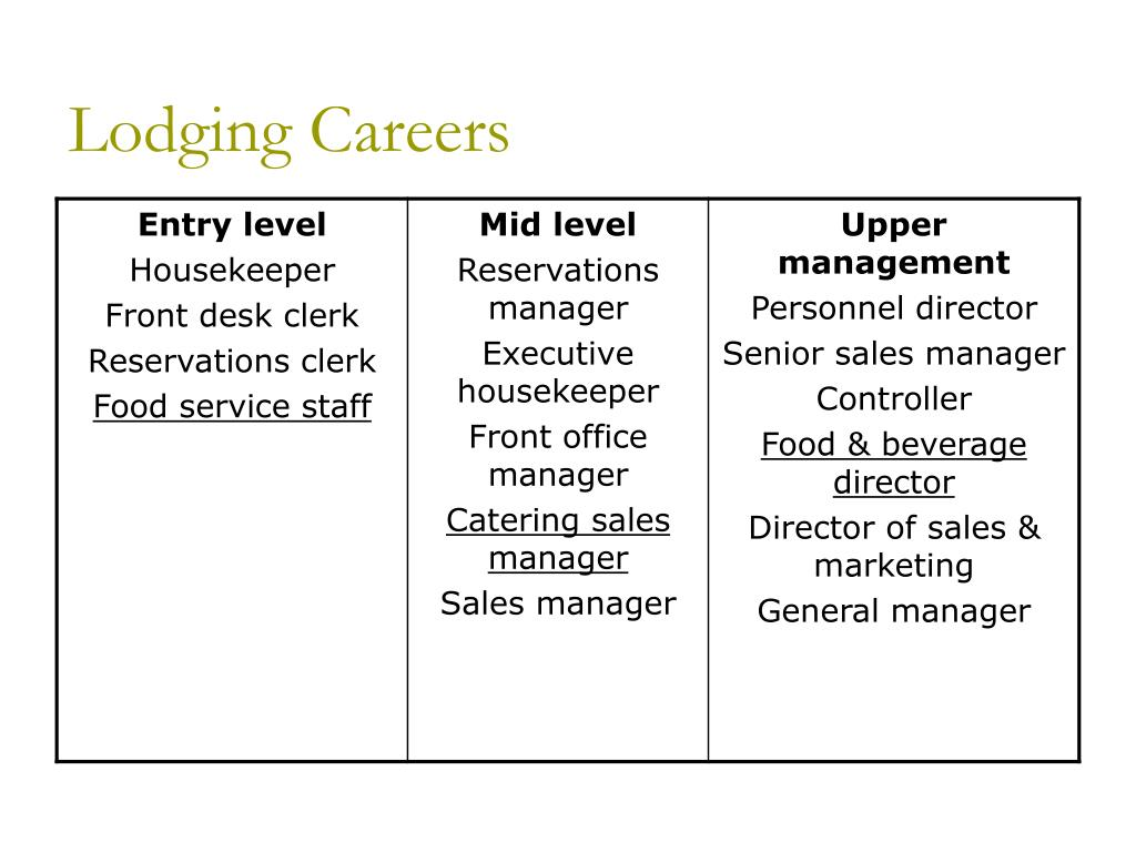 Lodging Careers