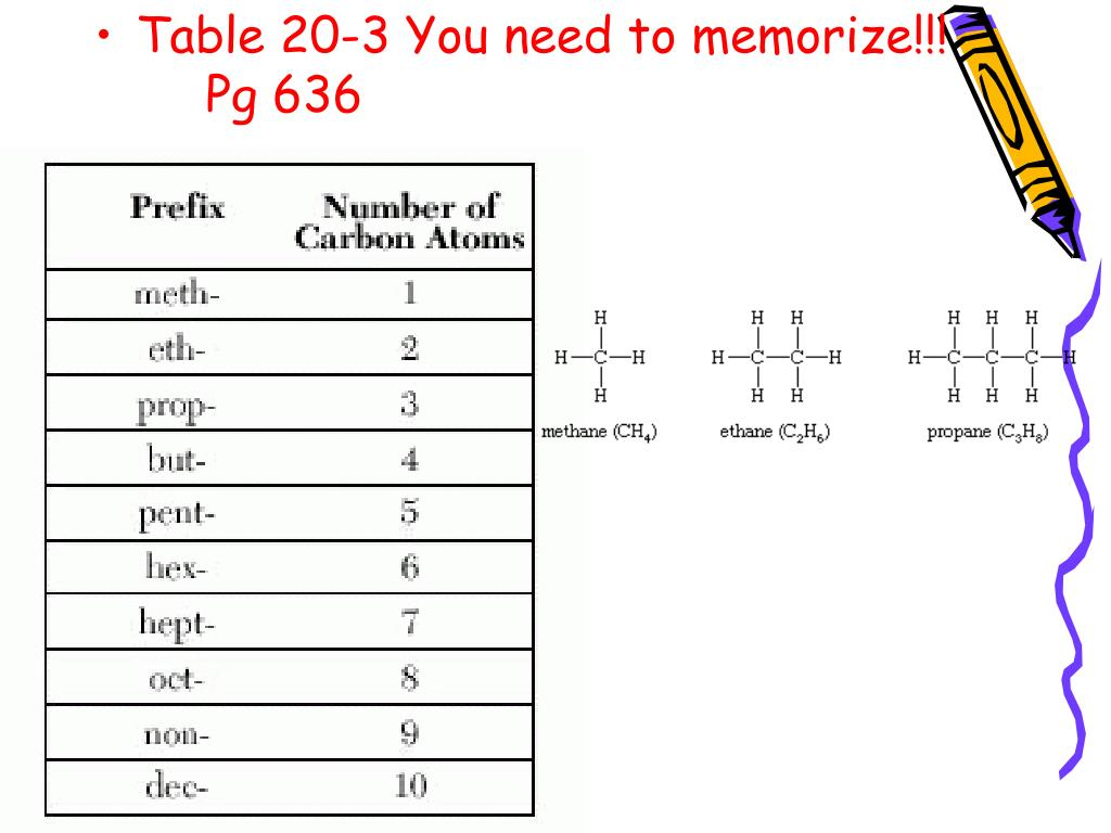 Table 20-3 You need to memorize!!!	Pg 636