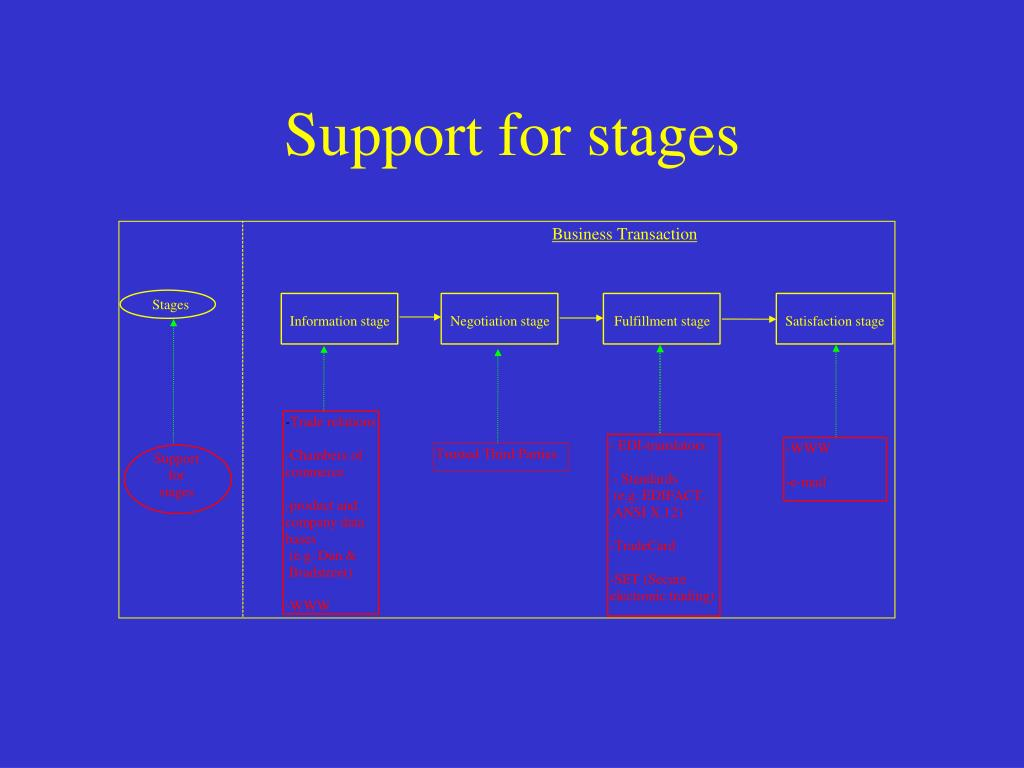 Support for stages