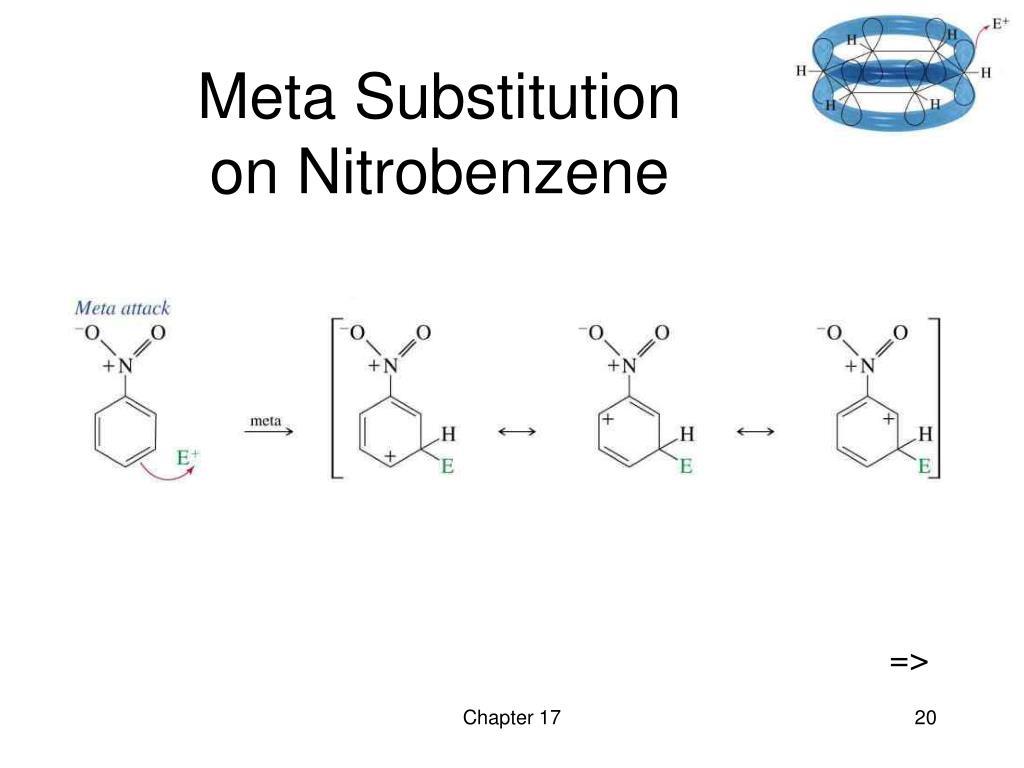 Meta Substitution