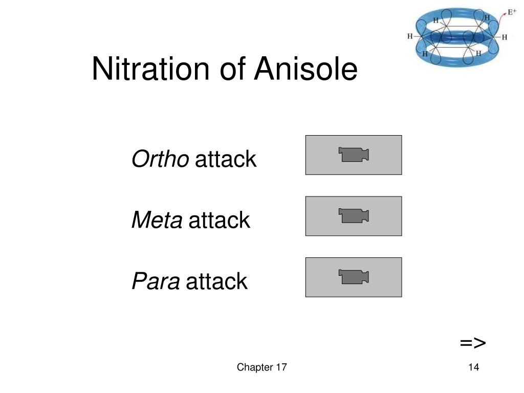 Nitration of Anisole