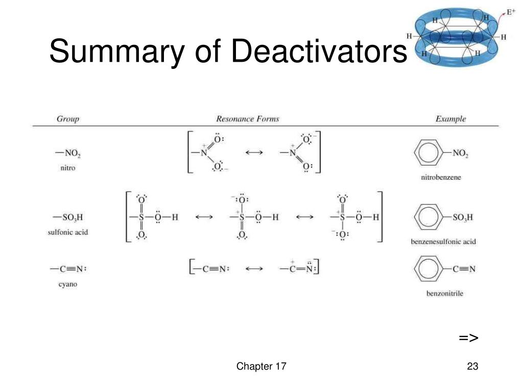 Summary of Deactivators