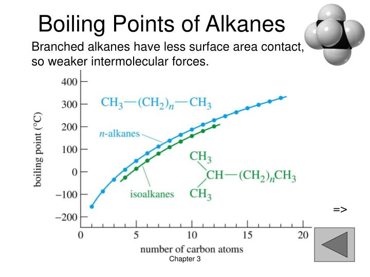 Boiling Points of Alkanes