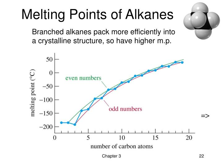 Melting Points of Alkanes