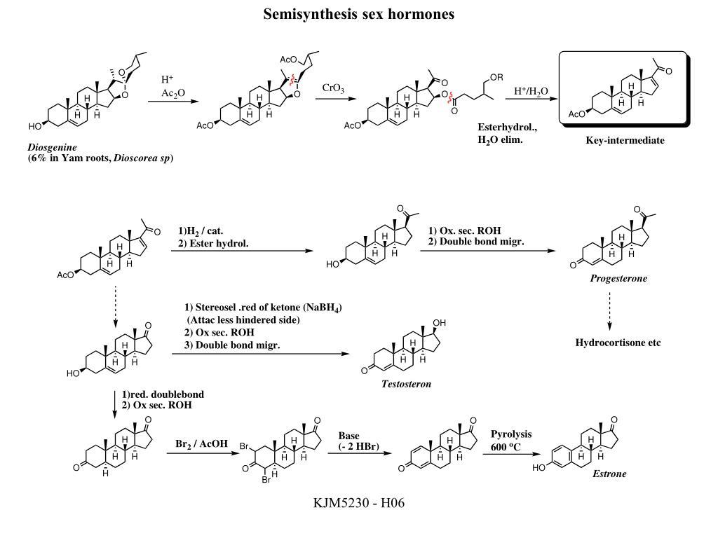 Semisynthesis sex hormones