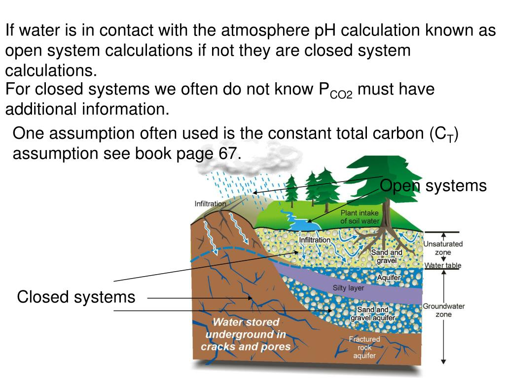 If water is in contact with the atmosphere pH calculation known as open system calculations if not they are closed system calculations.