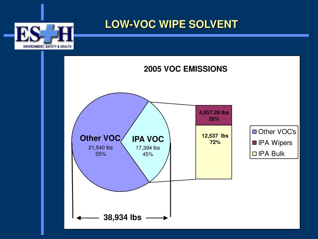 LOW-VOC WIPE SOLVENT