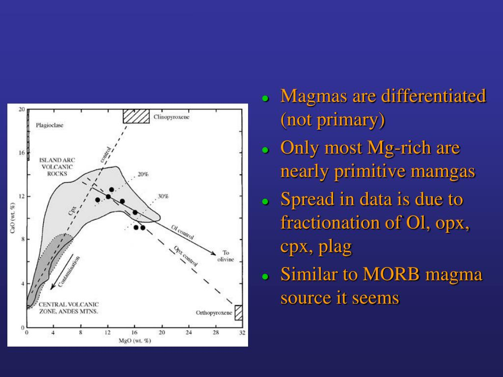 Magmas are differentiated (not primary)