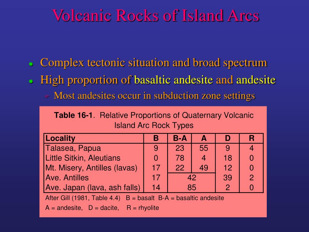Volcanic Rocks of Island Arcs