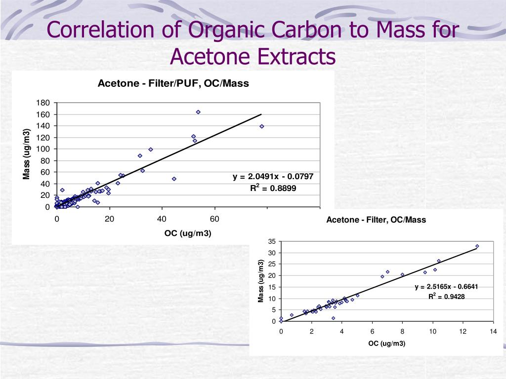 Correlation of Organic Carbon to Mass for Acetone Extracts
