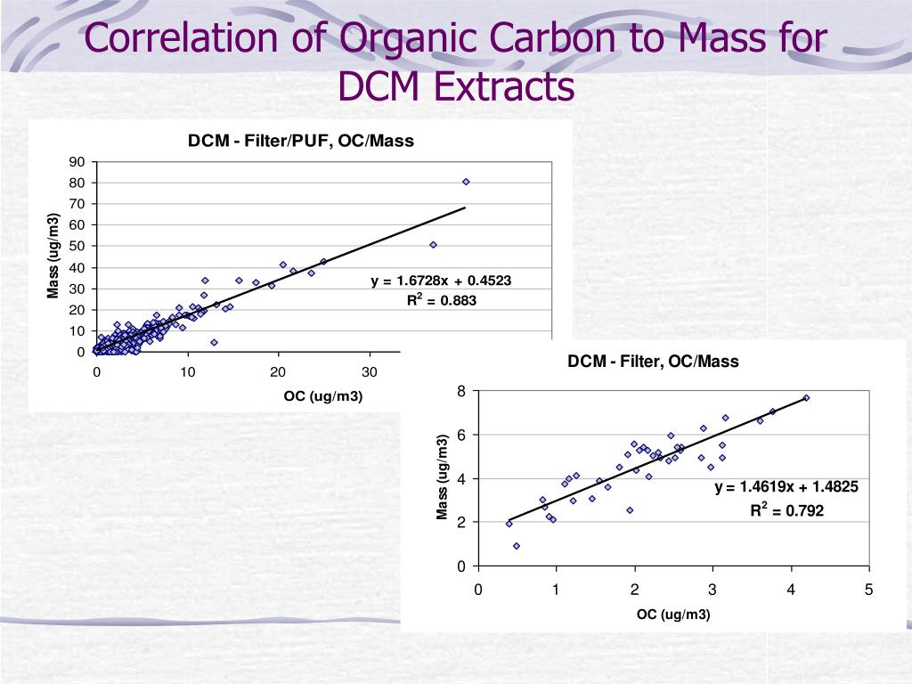 Correlation of Organic Carbon to Mass for DCM Extracts
