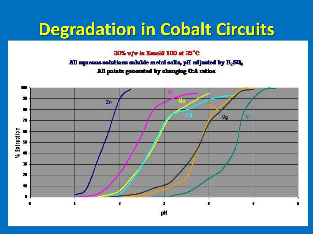 Degradation in Cobalt Circuits