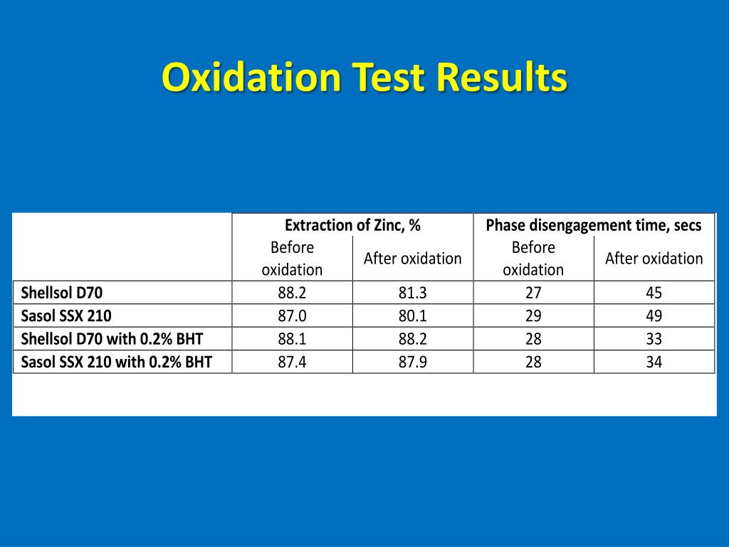 Oxidation Test Results