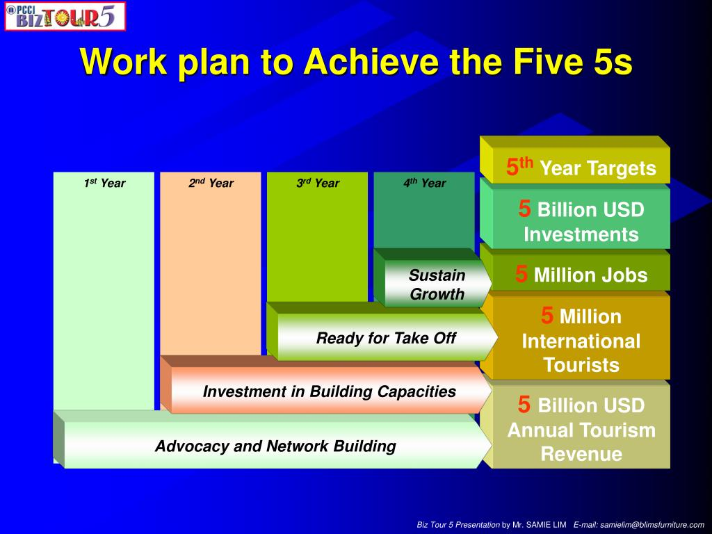 Work plan to Achieve the Five 5s