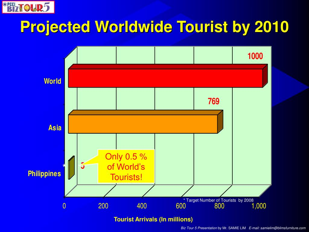 Projected Worldwide Tourist by 2010