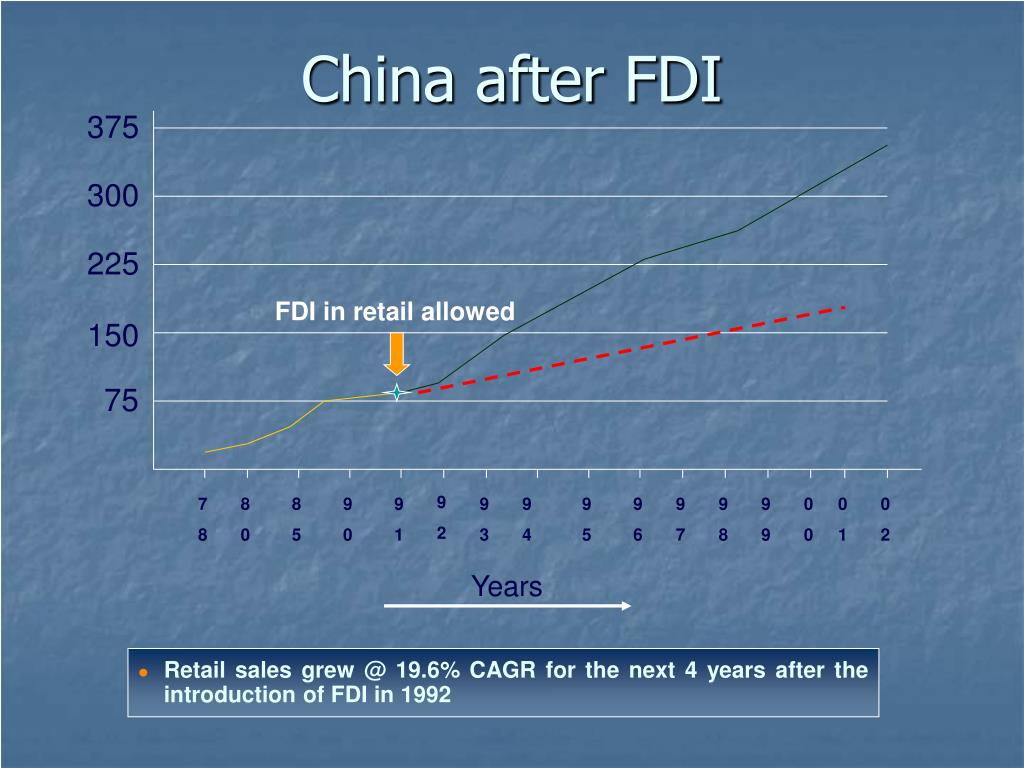 FDI in retail allowed