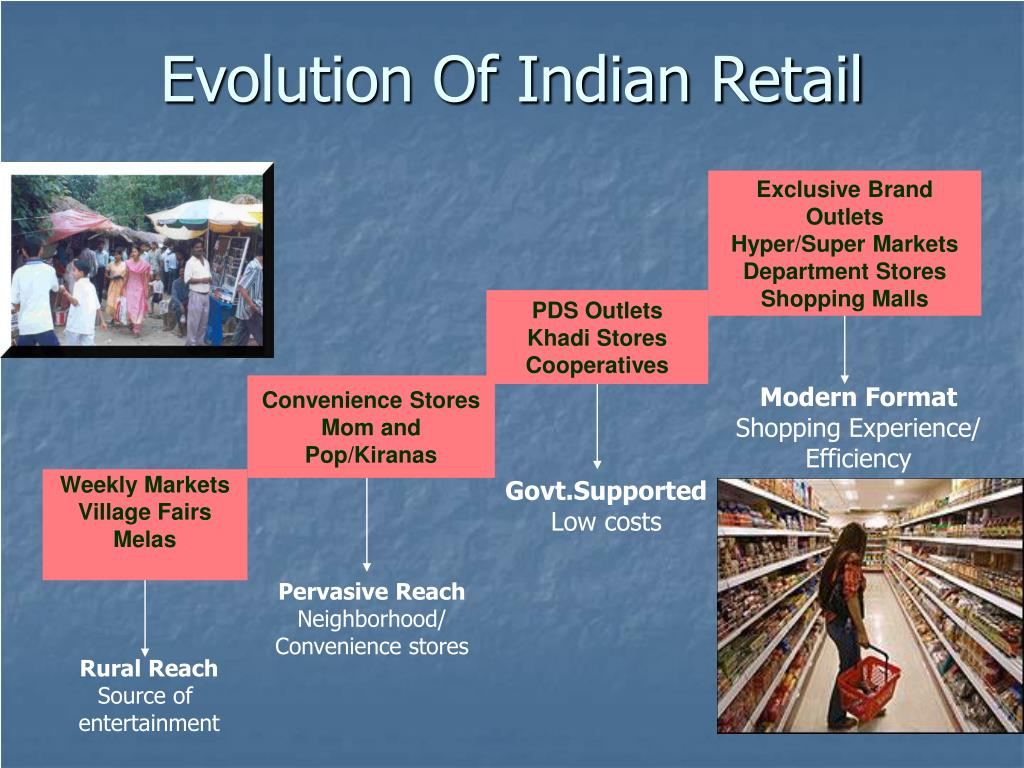 Evolution Of Indian Retail