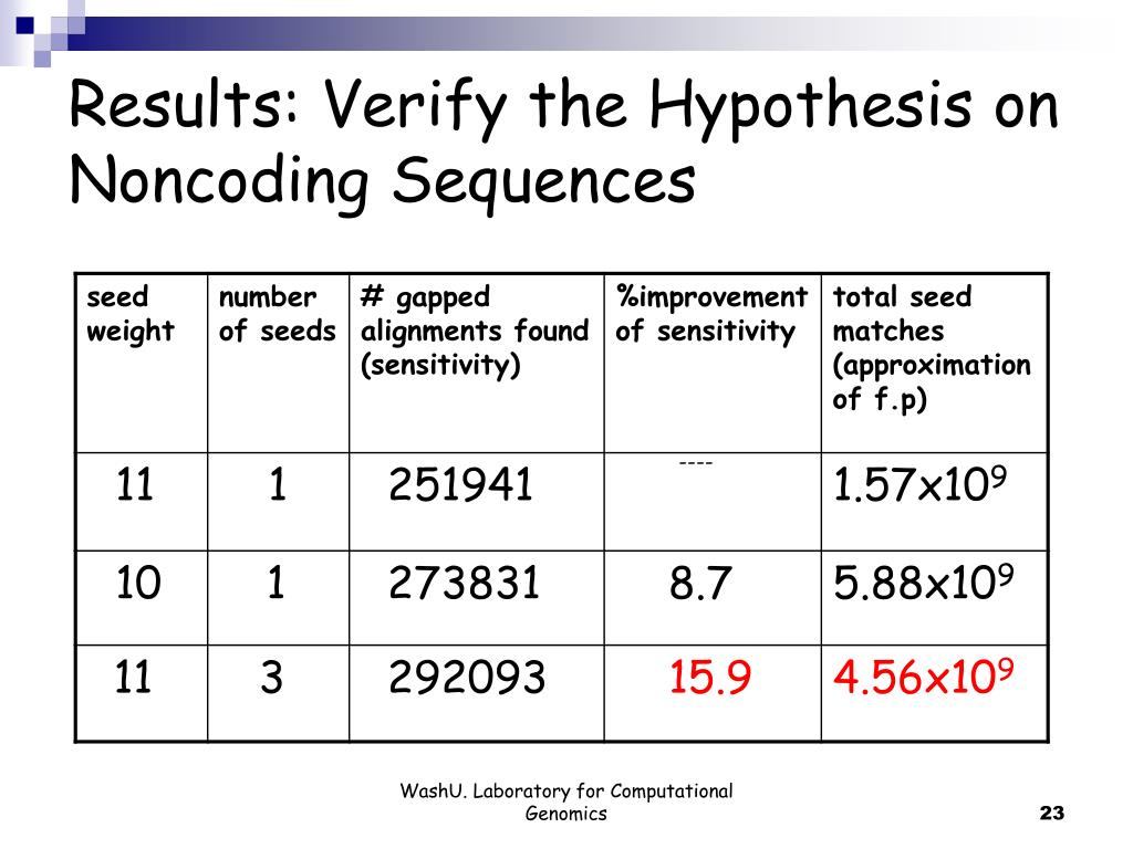 Results: Verify the Hypothesis on Noncoding Sequences