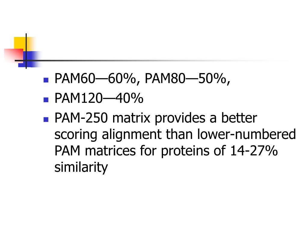 PAM60—60%, PAM80—50%,