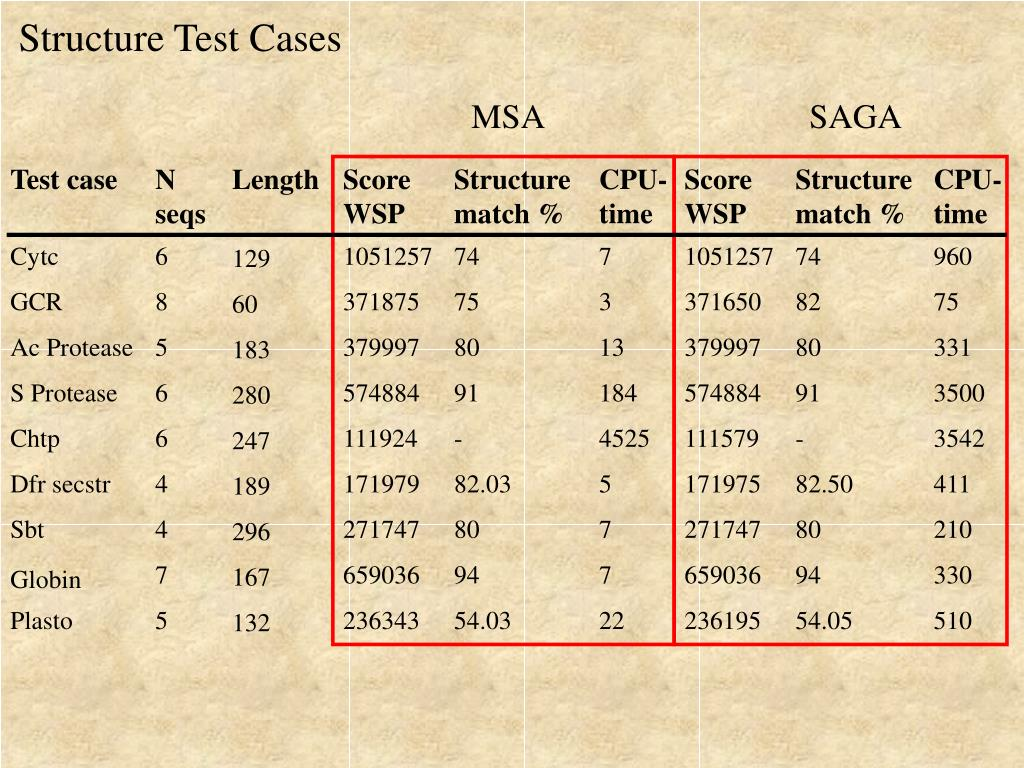 Structure Test Cases