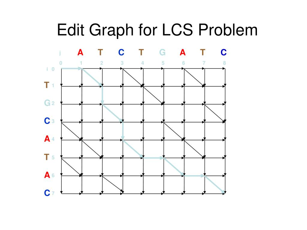 Edit Graph for LCS Problem