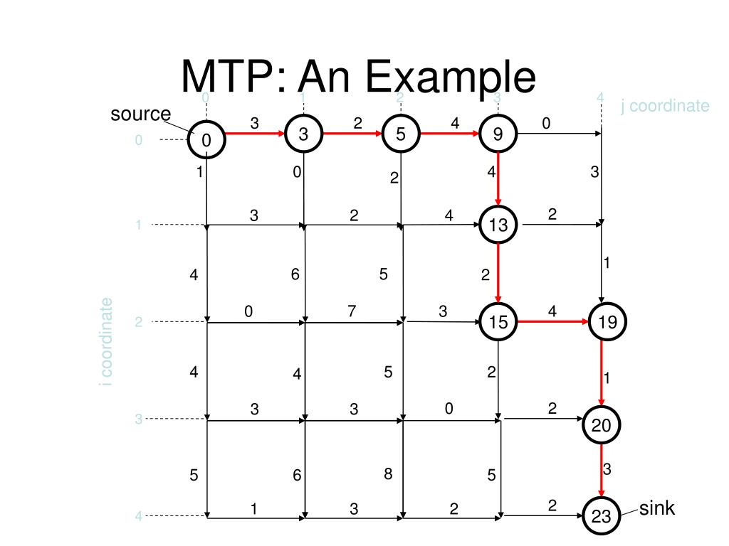 MTP: An Example