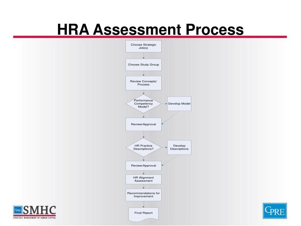 HRA Assessment Process