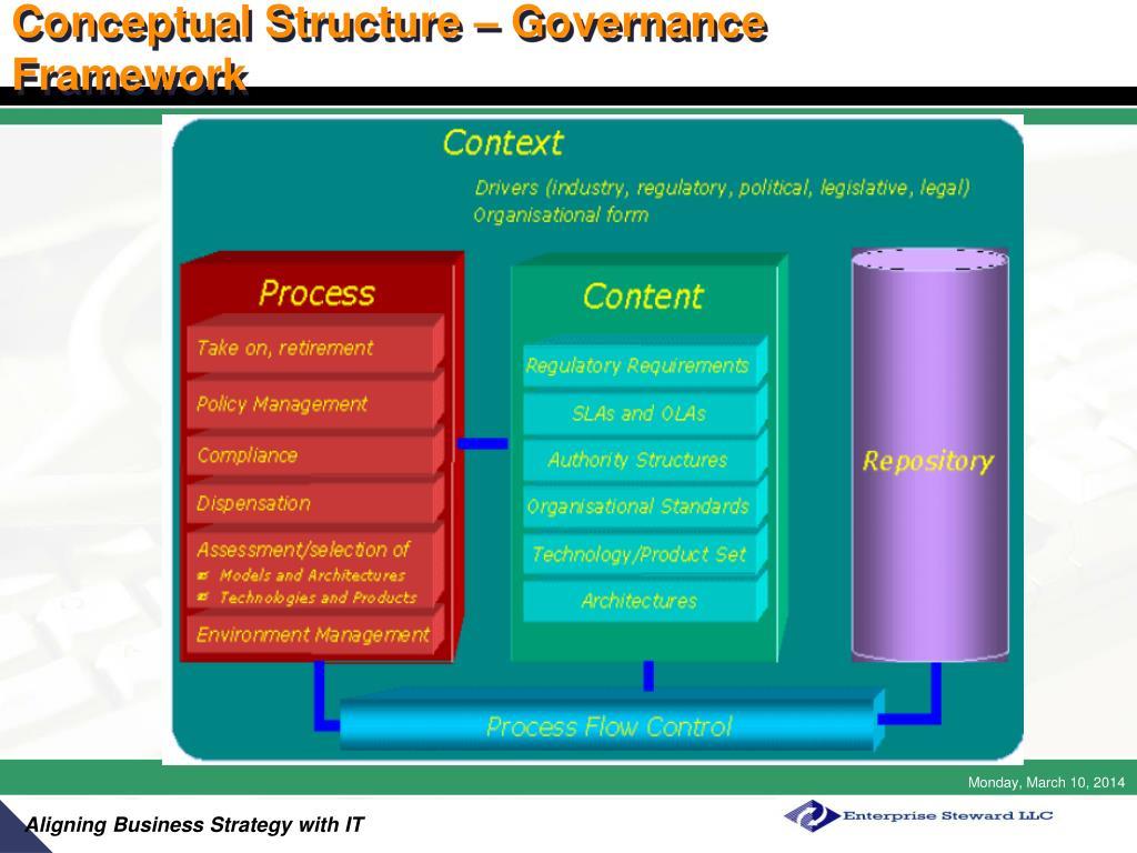 Conceptual Structure – Governance Framework