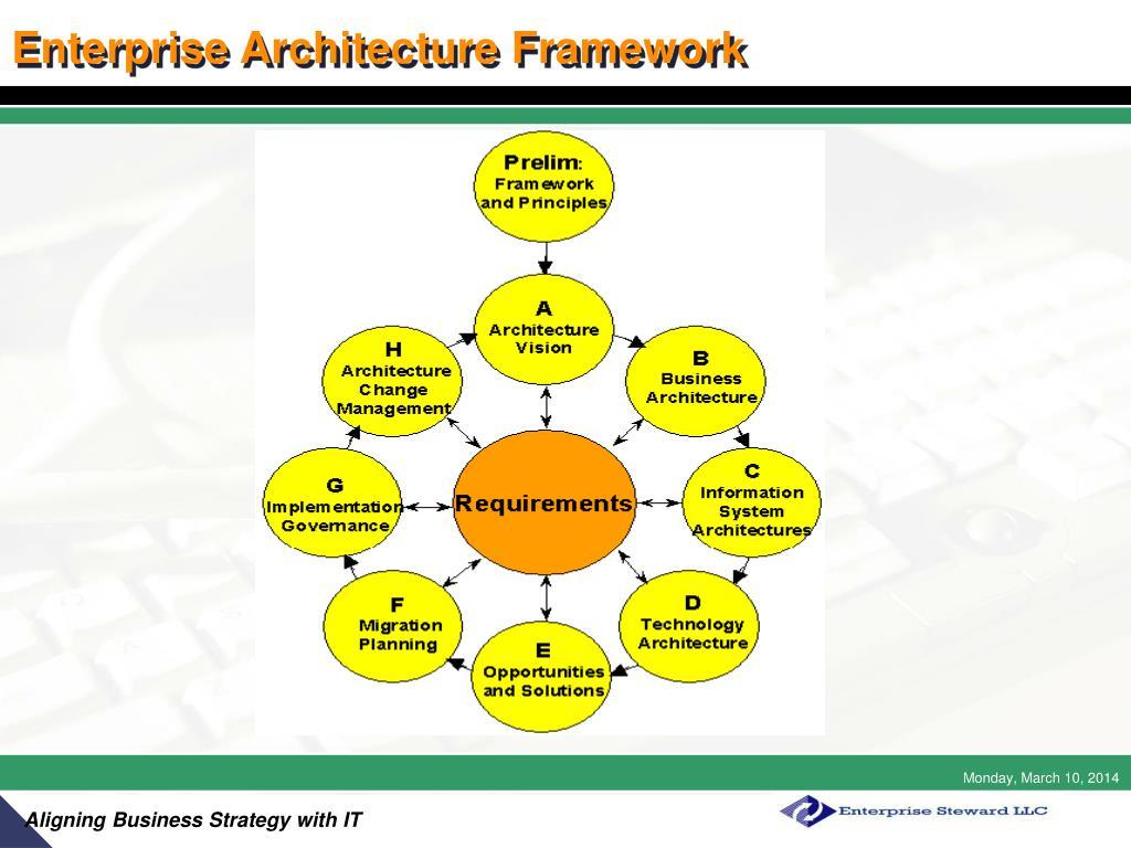 Enterprise Architecture Framework