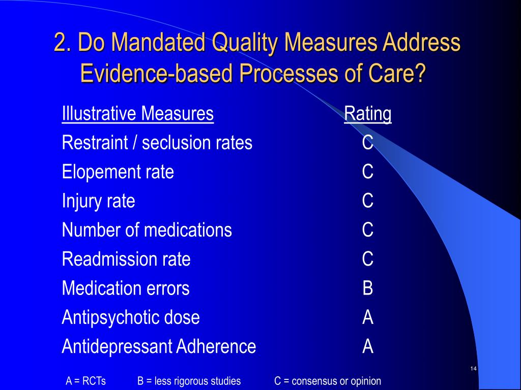 2. Do Mandated Quality Measures Address Evidence-based Processes of Care?