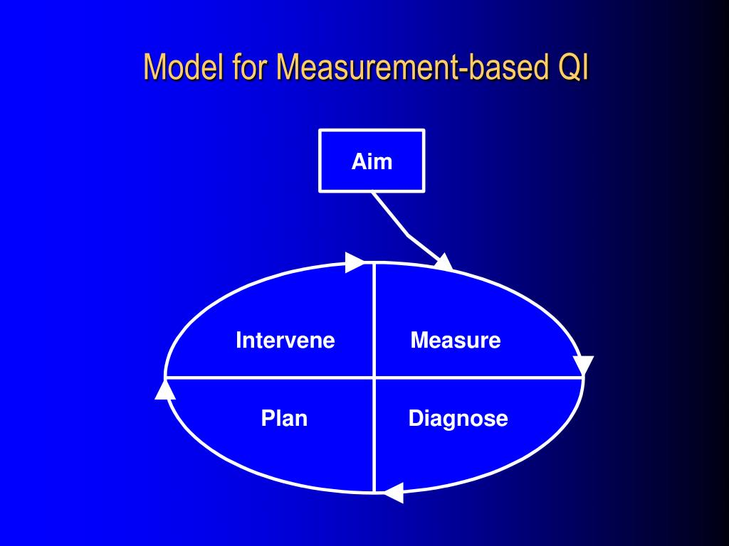 Model for Measurement-based QI