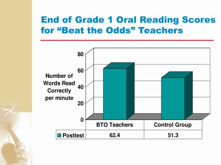 "End of Grade 1 Oral Reading Scores for ""Beat the Odds"" Teachers"