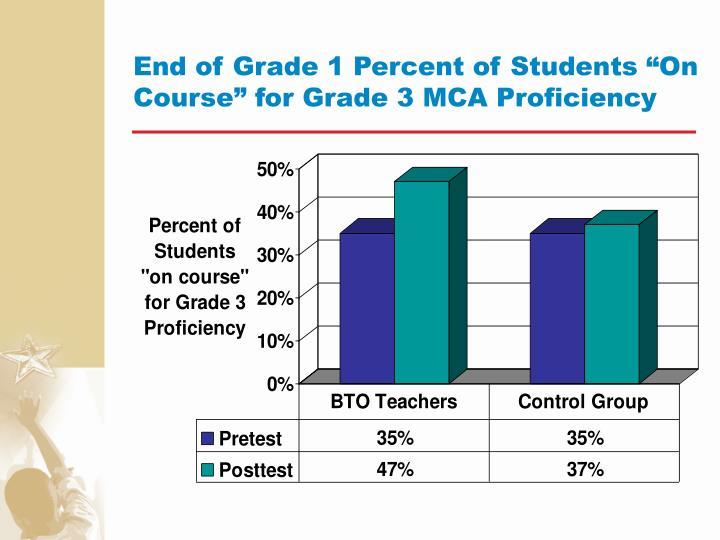 "End of Grade 1 Percent of Students ""On Course"" for Grade 3 MCA Proficiency"