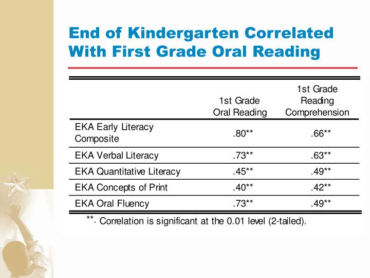 End of Kindergarten Correlated With First Grade Oral Reading