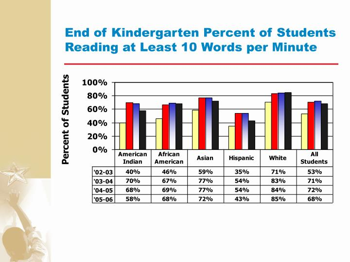End of Kindergarten Percent of Students Reading at Least 10 Words per Minute