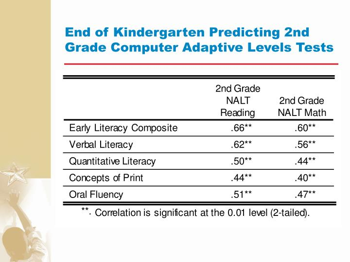 End of Kindergarten Predicting 2nd Grade Computer Adaptive Levels Tests