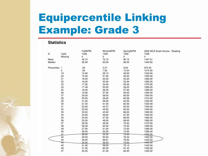 Equipercentile Linking Example: Grade 3