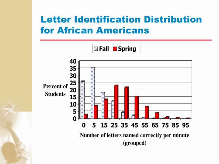 Letter Identification Distribution for African Americans