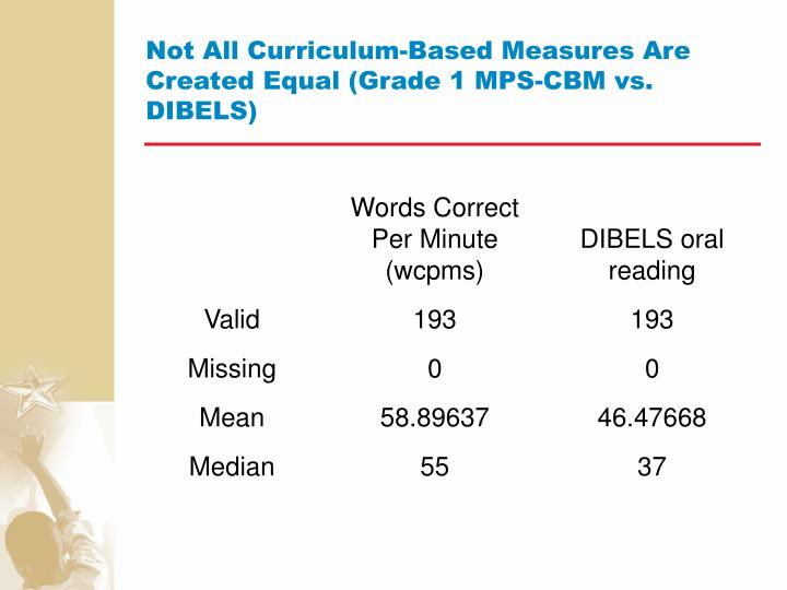 Not All Curriculum-Based Measures Are Created Equal (Grade 1 MPS-CBM vs. DIBELS)