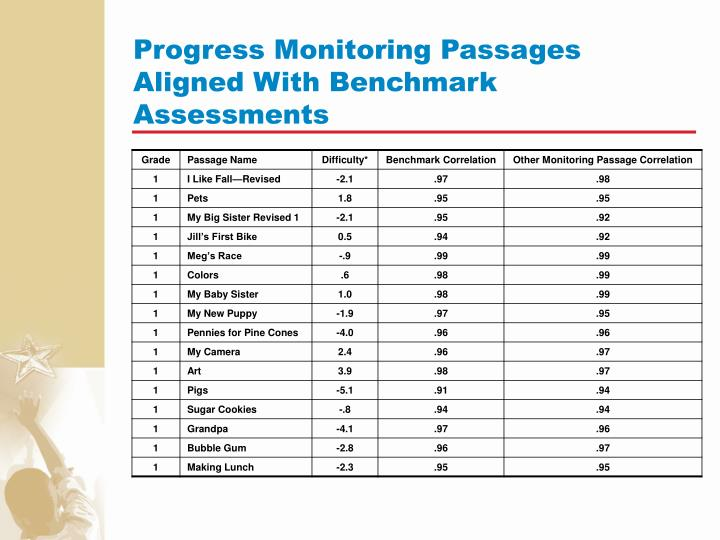 Progress Monitoring Passages Aligned With Benchmark Assessments