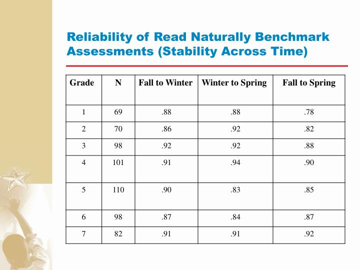Reliability of Read Naturally Benchmark Assessments (Stability Across Time)
